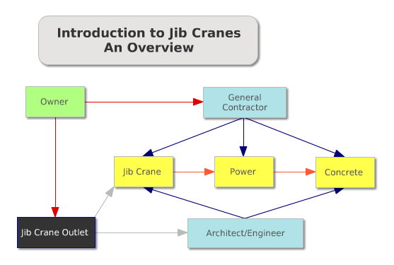 Introduction to Jib Cranes - An Overview
